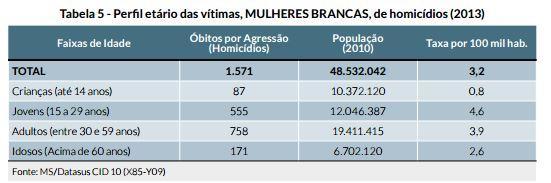 perfil_etario_das_vitimas_-_mulheres_brancas
