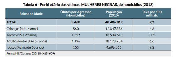 perfil_etario_das_vitimas_-_mulheres_negras